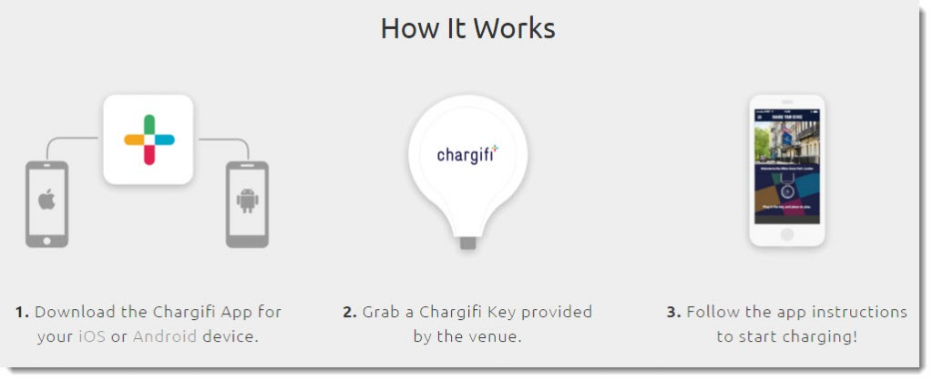 Chargifi How It Works