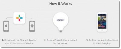Chargifi How It Works