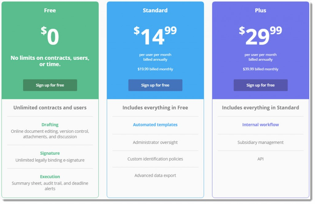 Concord Contracts Pricing