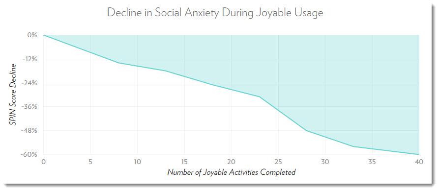 Joyable Startup Therapy App