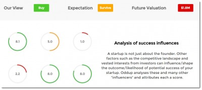 OddUp Startup Analysis