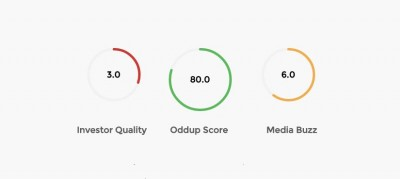 Oddup Investment Ratings