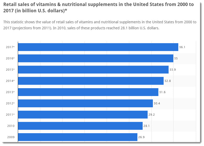 Supplement and Vitamin Sales