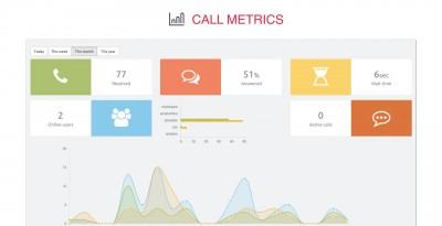 Ottspot Call Metrics Screenshot