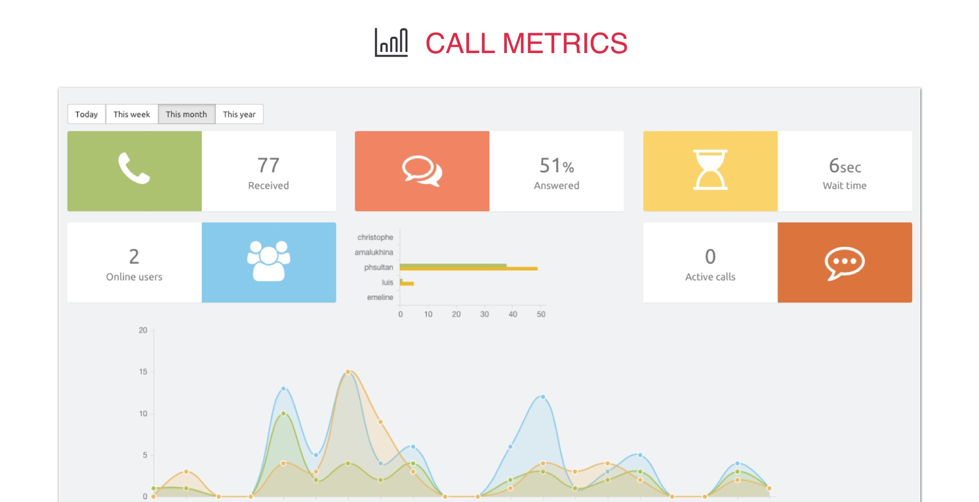 Ottspot Call Metrics Screenshot SnapMunk
