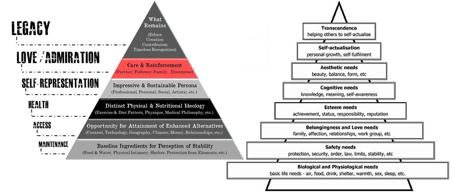 maslow vs millennial hierarchy of needs