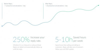 sales email productivity