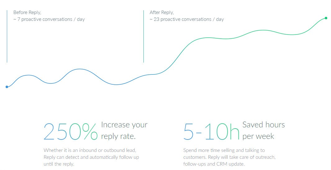 graph showing sales email automation productivity