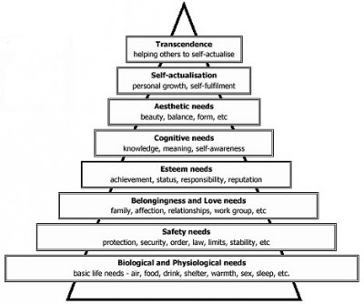 Maslows revised Hierarchy of Needs