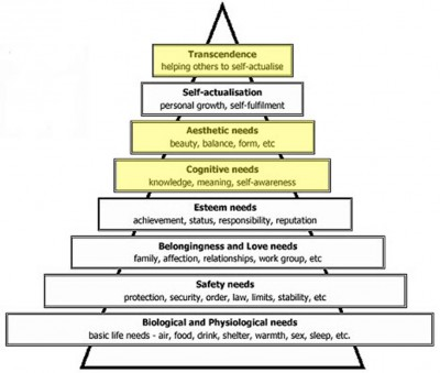 Maslows revised Hierarchy of Needs with revisions highlighted