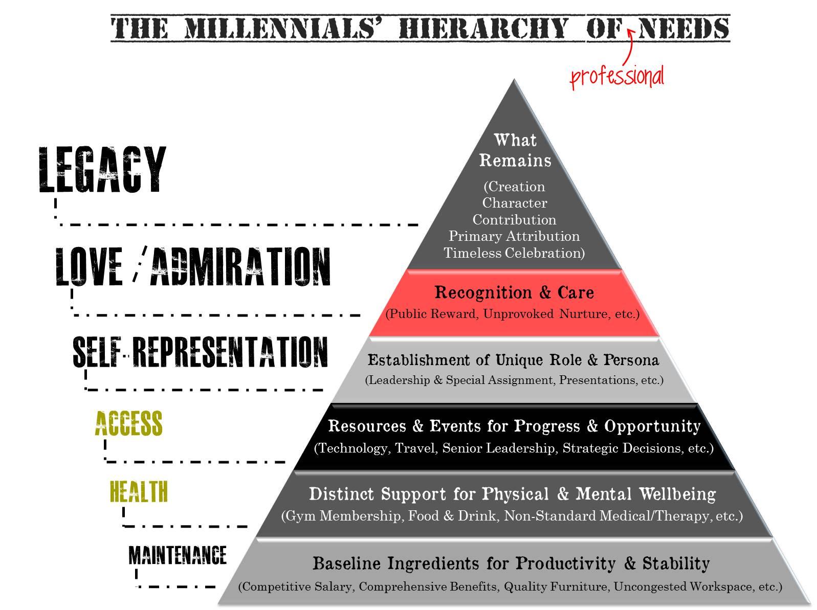 millennials' hierarchy of professional needs by benjamin mann