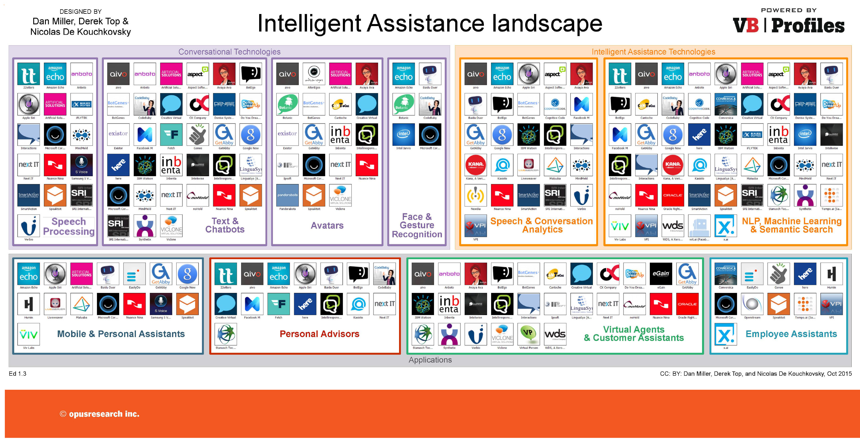 verticle artificial intelligent assistant landscape