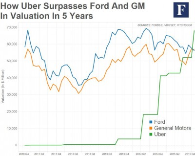 uber valuation over time
