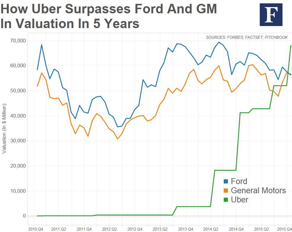 Uber valuation compared to Ford and GM over time