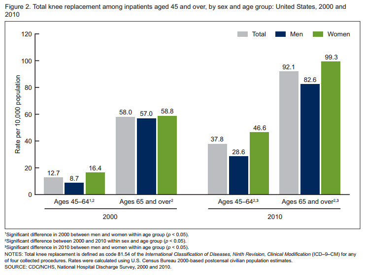 knee replacement surgery rates by age and gender