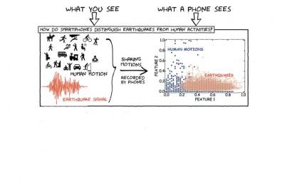 earthquake detection with MyShake smartphone app