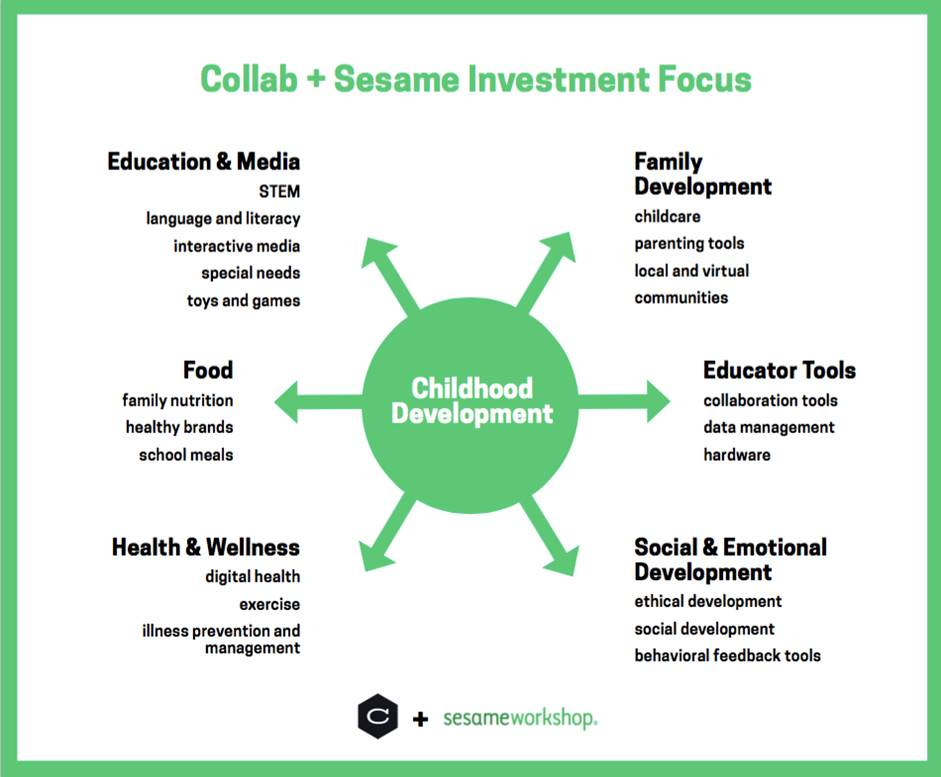 Sesame Street investment arm categories