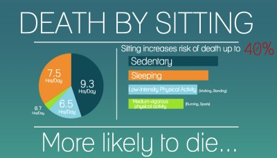 statistics about sitting