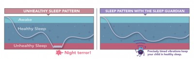 How does the Lully Sleep Guardian work Lully