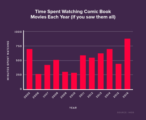 chart of time to watch all comic book movies each year