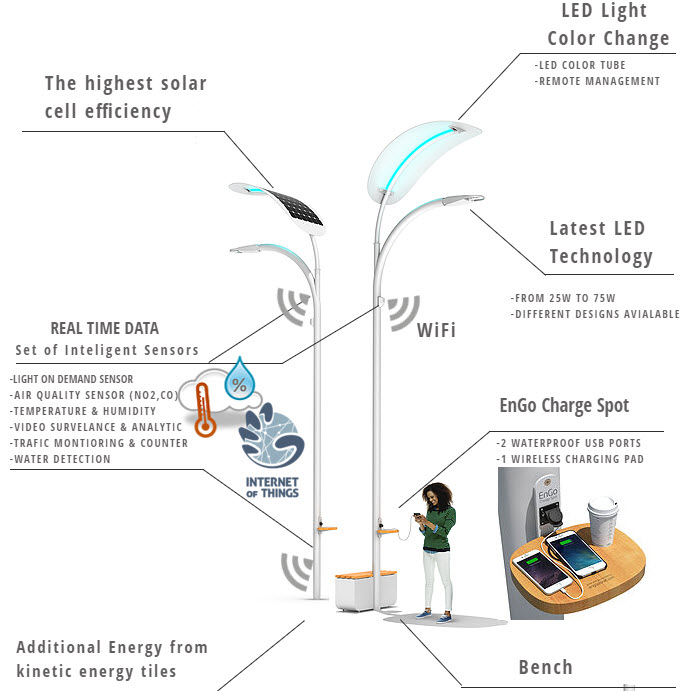 smart cities innovations include this Engoplanet solar street light system