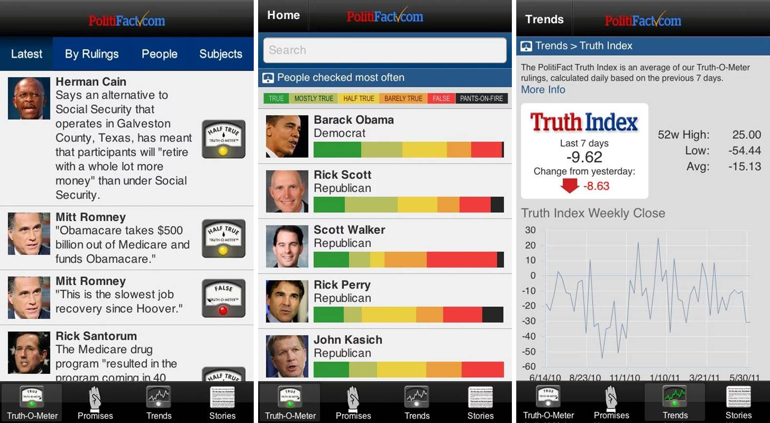 PolitiFact mobile app indicating truthfulness of politicians