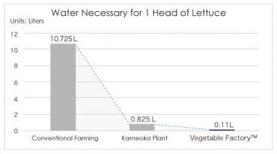 water necessary for conventional lettuce farming vs robot farm