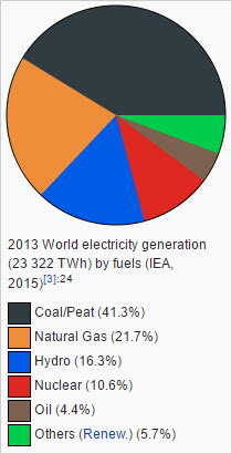 world electricity generation by source