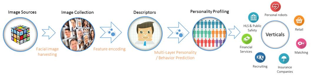 using facial recognition to predict personality traits