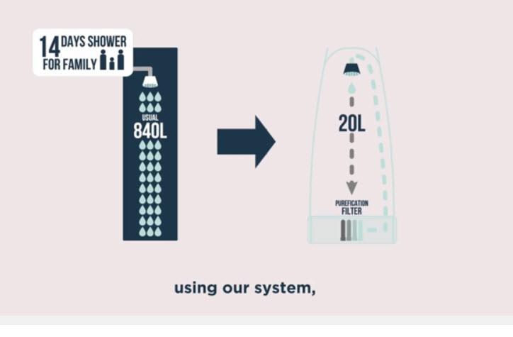 Horatu shower recycling water