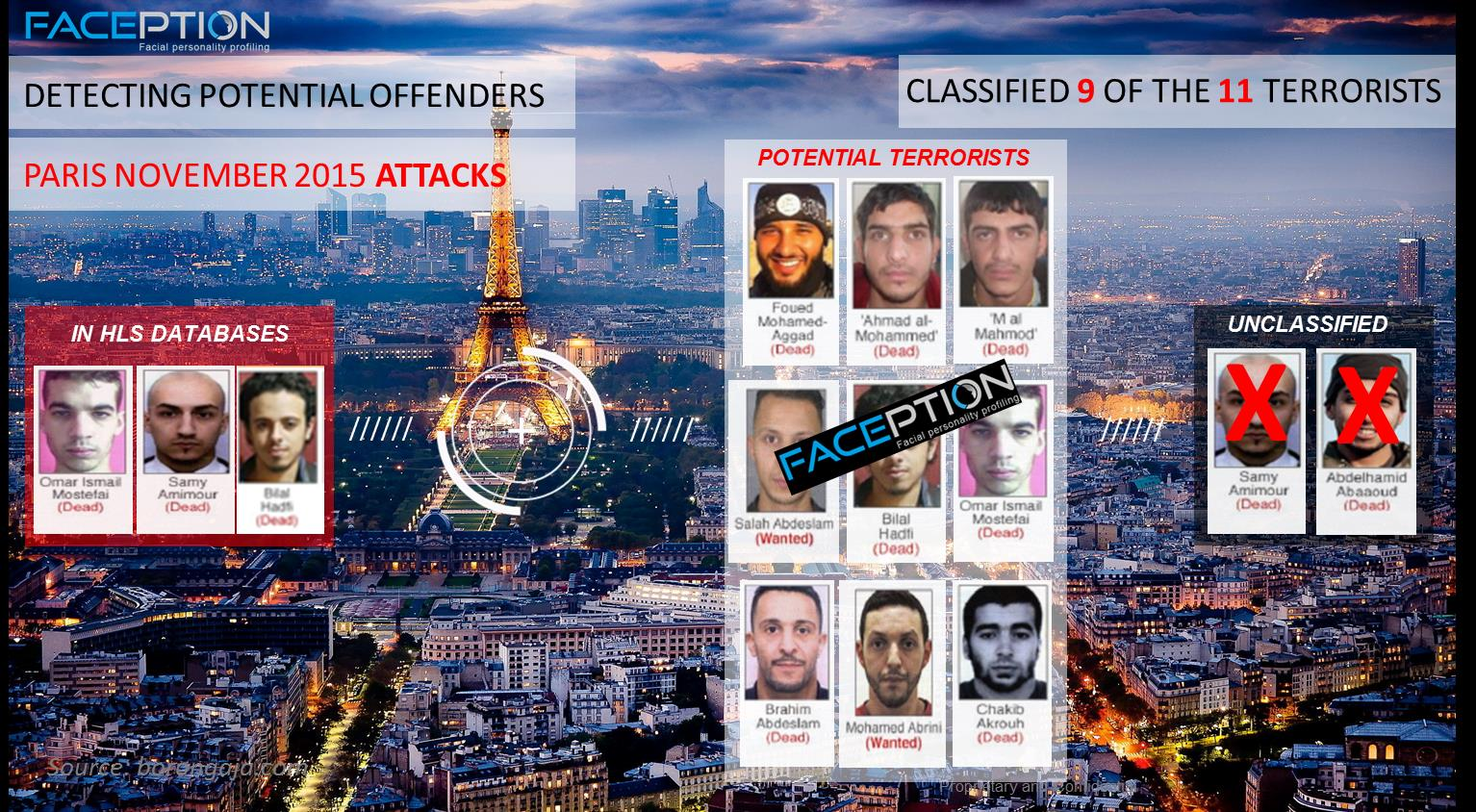 Faception facial recognition software identifying terrorists