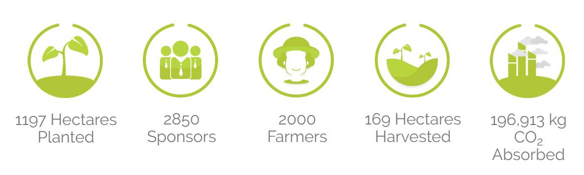 iGrow crowdfunding farming results