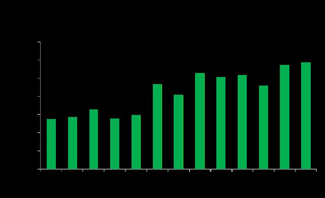 unique visitors to online news sites across time