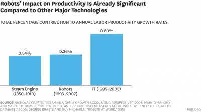 robot productivity