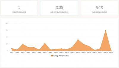 slidebean usage tracking