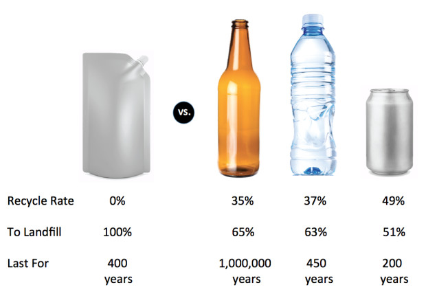 food packaging recycling statistics