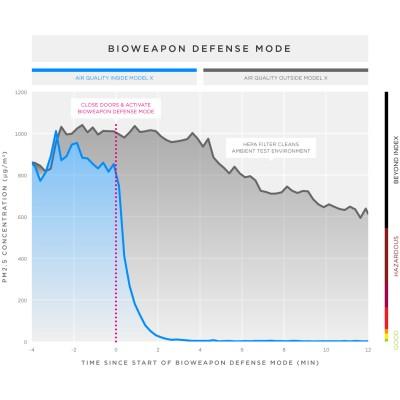 tesla bioweapon defense mode stats