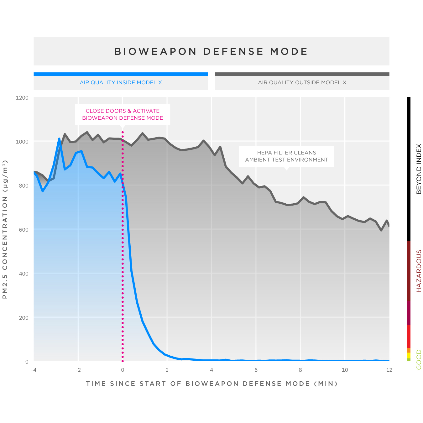 Tesla bioweapon defense mode air filtration stats