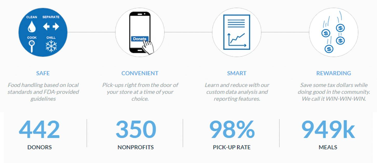 stats from Chicago startup Zero Percent which aims to reduce food waste