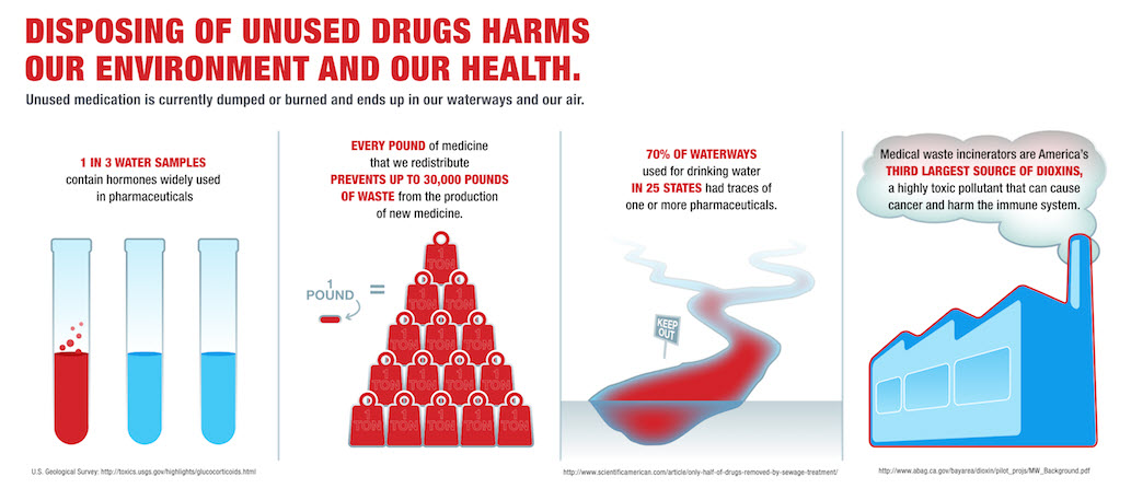 disposing of unused drugs harms our environment and our health