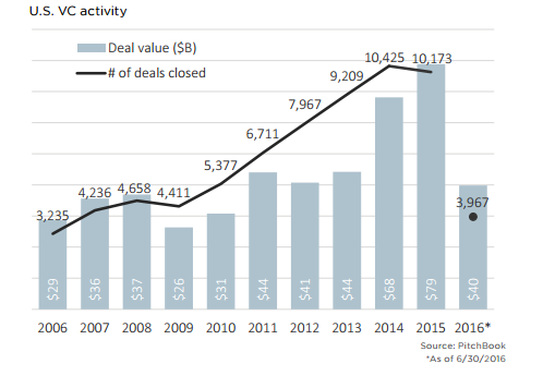 venture capital industry activity in the United States