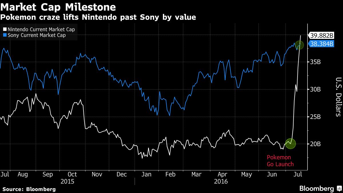 Pokemon Go craze changing the value of Nintendo stock
