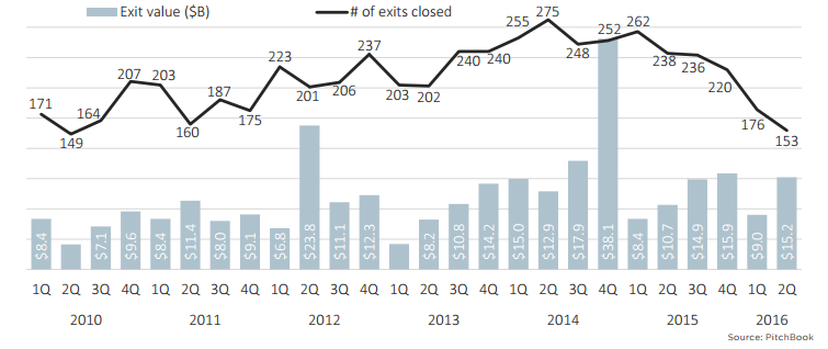 drop in startup exits and values