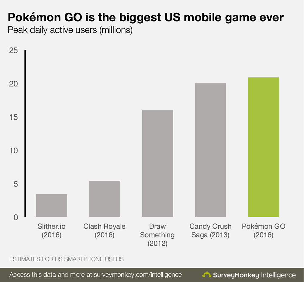 chart showing Pokémon Go is the biggest US mobile game ever