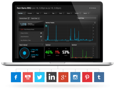 gigg social media reporting platform