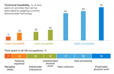 mckinsey report future of automation