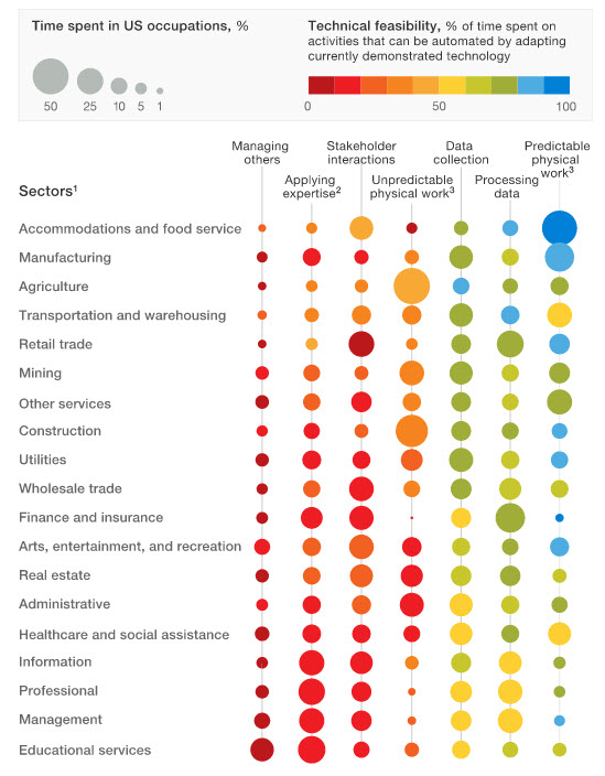 the future of workforce automation from the McKinsey Report
