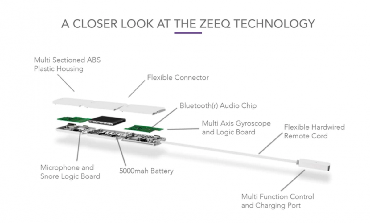 components of ZEEQ smart pillow sleep tracking and snore reducing technology