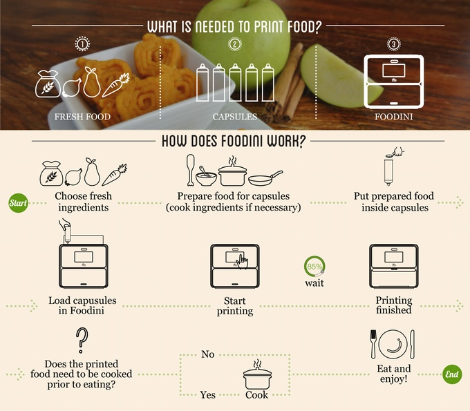 how Foodini 3D food printers work