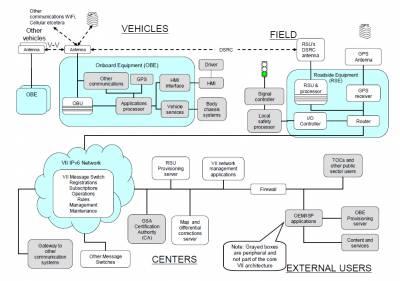 VIvehicletoinfrastructuretechnologyarchitecture